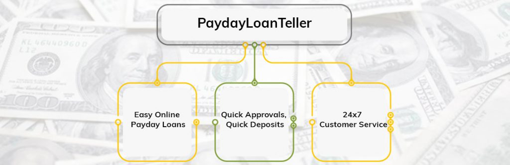 Easy Payday Loans for Bad Credit from Direct Lender