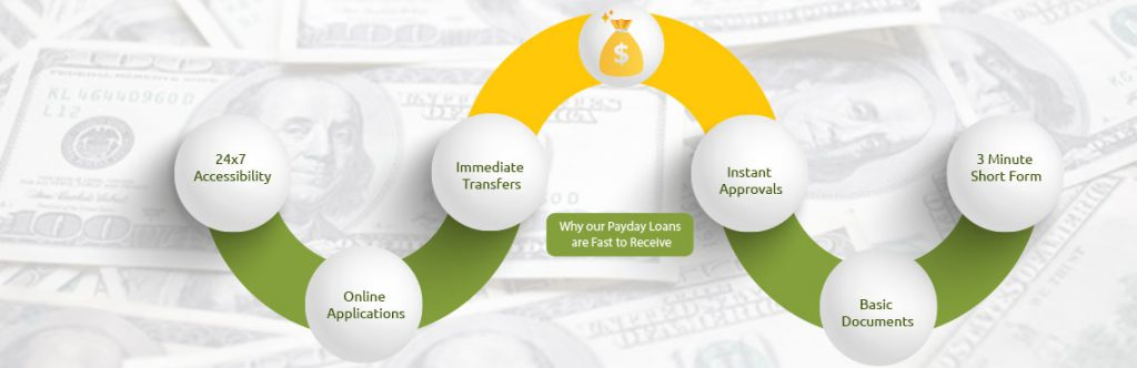 Receive Fast Payday Loans in Wichita, KS
