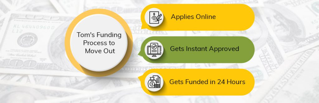 Payday-Loans-funding-process-move-to