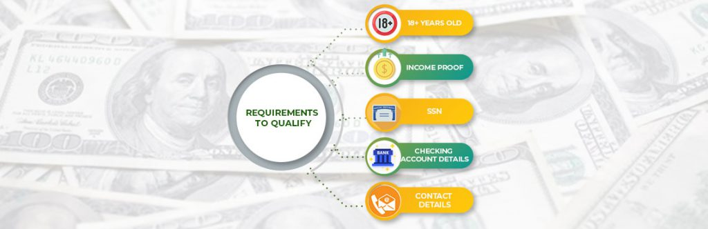 requirement of texas payday loans