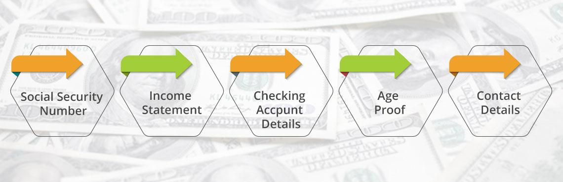 requirements of guaranteedinstallment loans