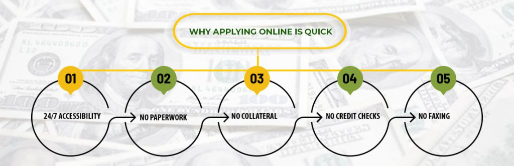 Why Applying online is easy