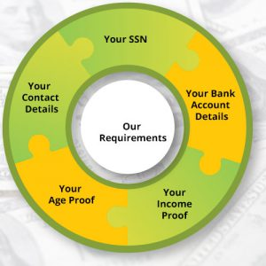 Actual Payday Loans requirements