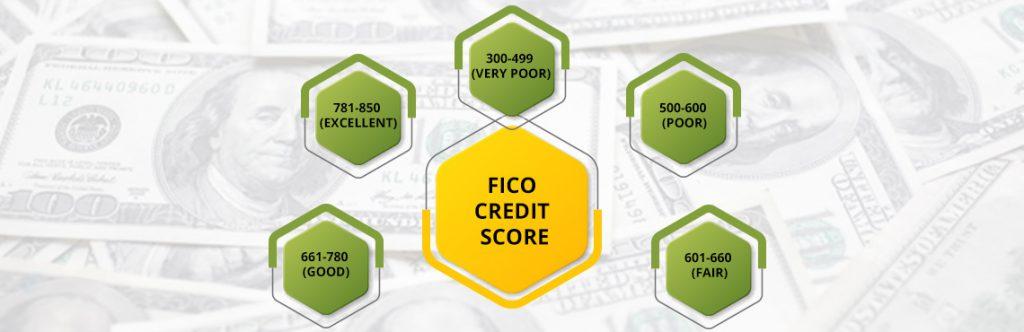 Missouri Online Loans for Poor Credit