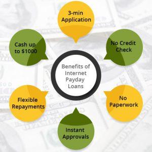 Qualify-for-an-Internet-Loan