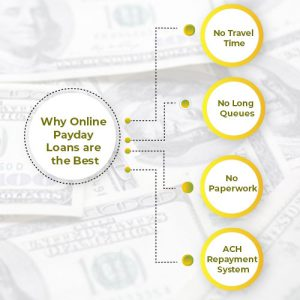 Why Online Payday Loans are the Best