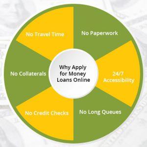 apply-Money-loans-online