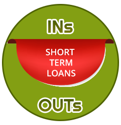 Ins and outs of Online Short Term Payday Loans